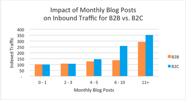 Informational Chart for Guest Blog