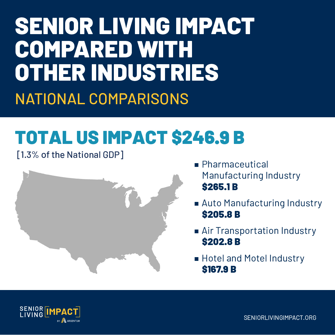 Senior Living Impact Compared with Other Industries Infographic