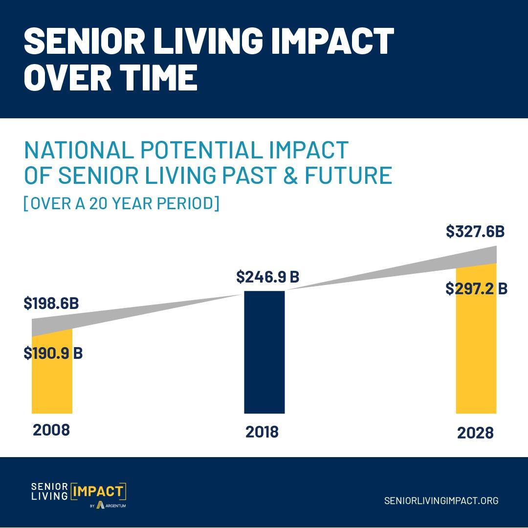 Senior Living Impact Over Time